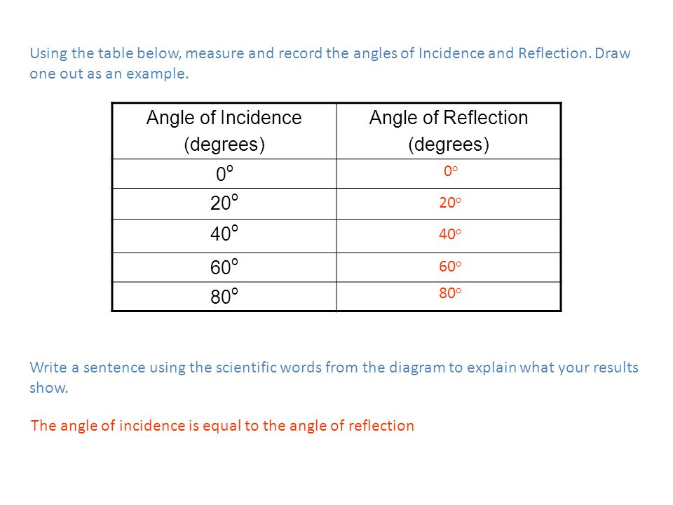 Angle of Incidence (degrees) Angle of Reflection 0o 20o 40o 60o 80o