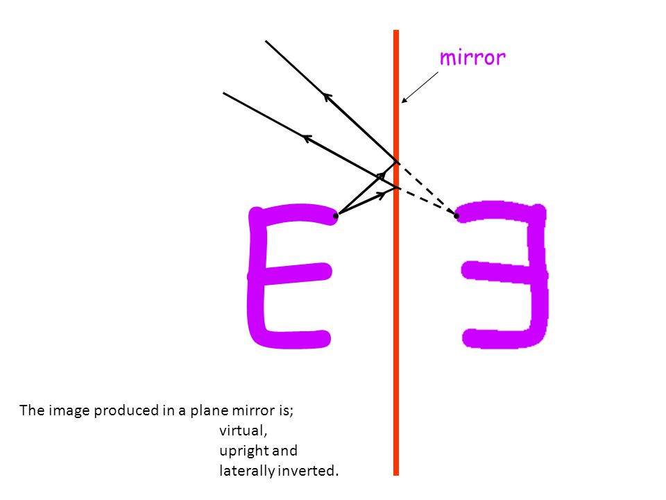 E mirror The image produced in a plane mirror is; virtual, upright and