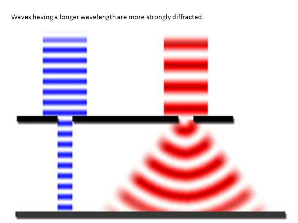 Waves having a longer wavelength are more strongly diffracted.