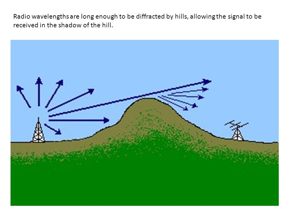 Radio wavelengths are long enough to be diffracted by hills, allowing the signal to be received in the shadow of the hill.