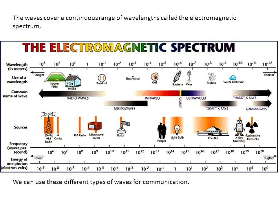 The waves cover a continuous range of wavelengths called the electromagnetic spectrum.