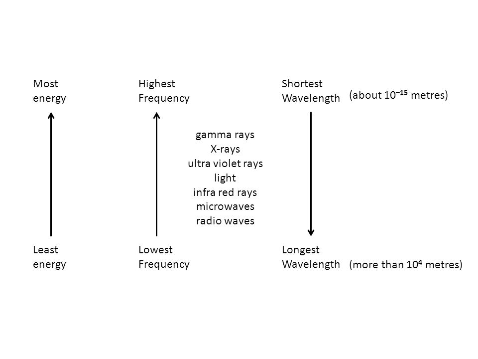 Most energy Highest Shortest. Frequency Wavelength. (about 10–15 metres) gamma rays. X-rays.