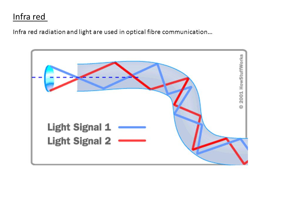 Infra red Infra red radiation and light are used in optical fibre communication…