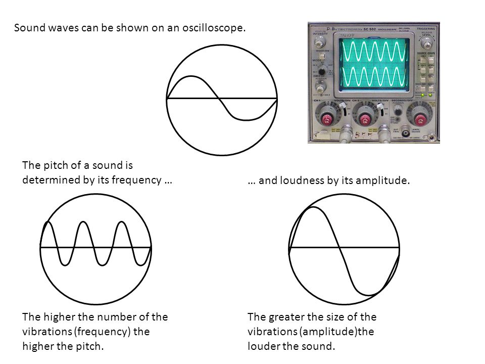 Sound waves can be shown on an oscilloscope.