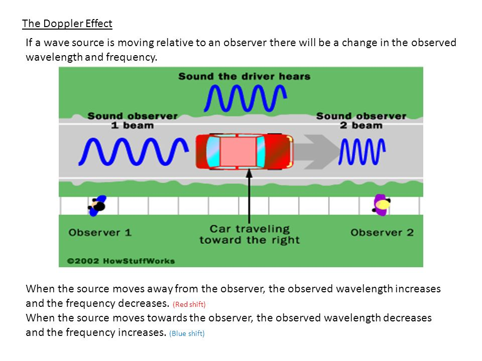 The Doppler Effect If a wave source is moving relative to an observer there will be a change in the observed wavelength and frequency.