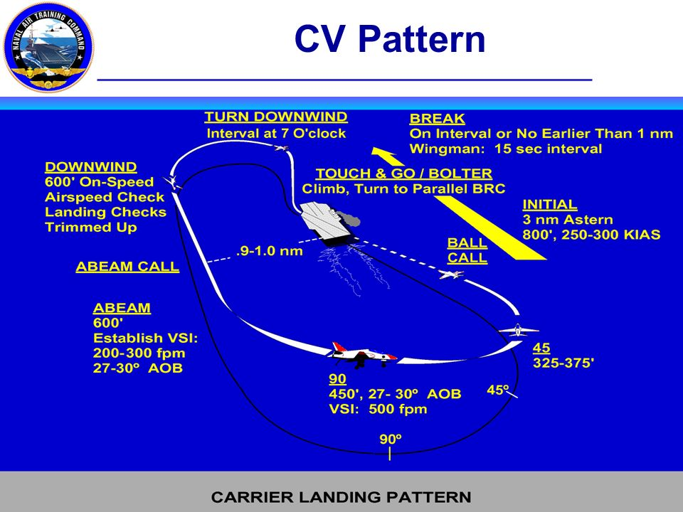 CV Pattern CQ Brief