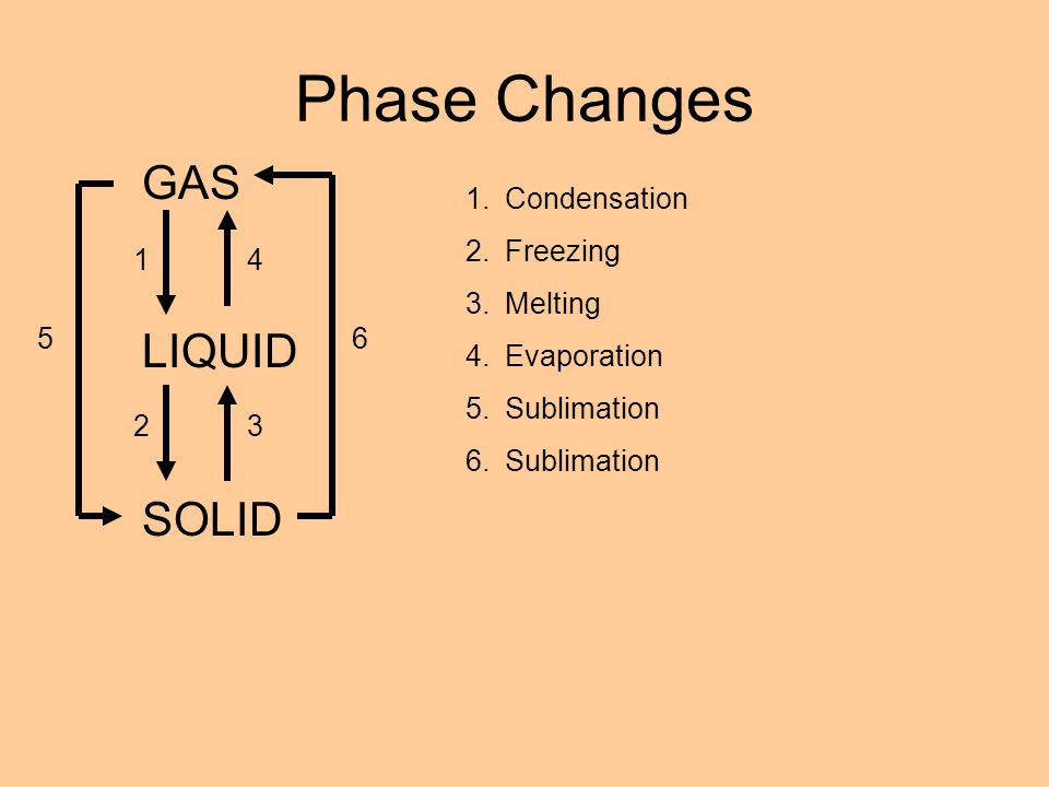 Phase Changes GAS LIQUID SOLID Condensation Freezing Melting