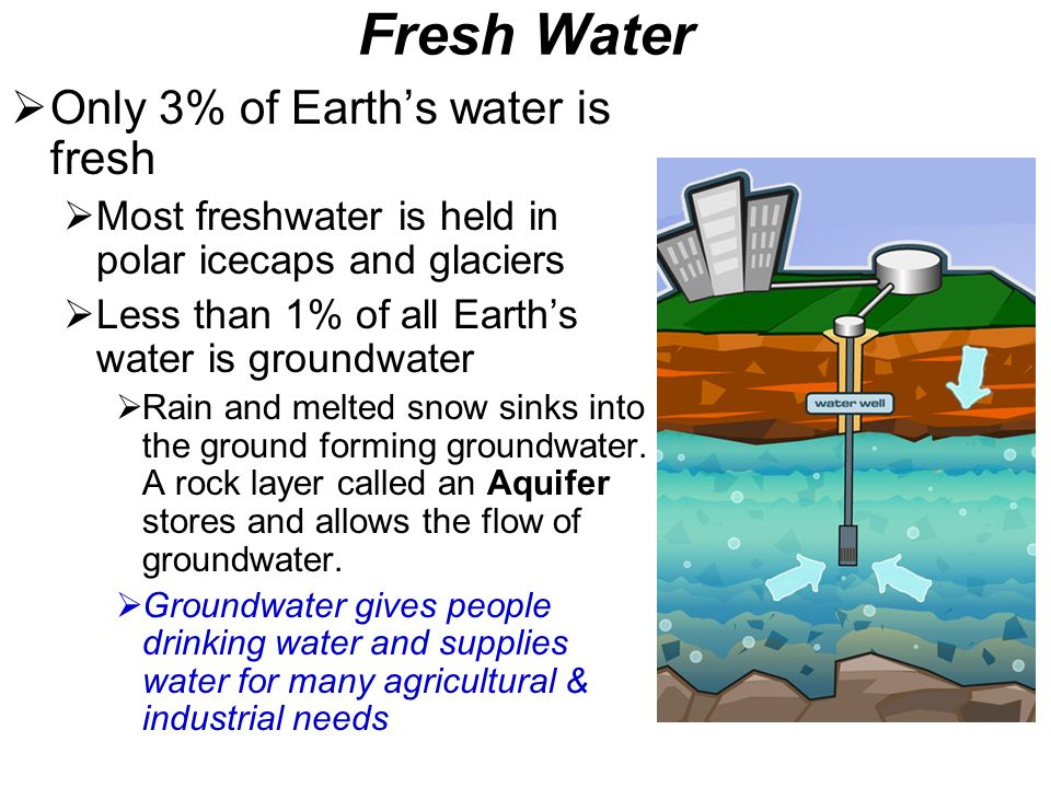 Fresh Water Only 3% of Earth's water is fresh