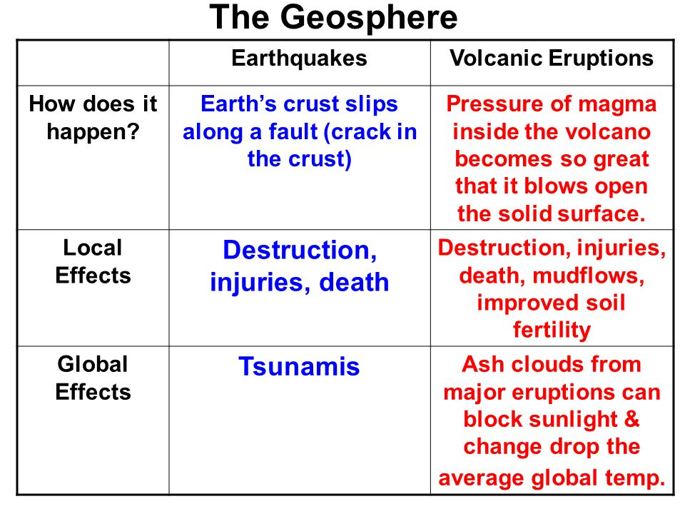 The Geosphere Destruction, injuries, death Tsunamis Earthquakes