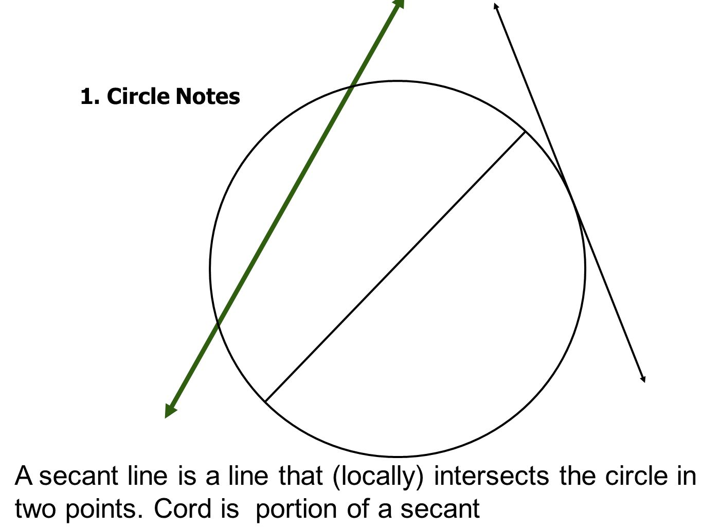 1. Circle Notes Secant. Cord is portion of a secant.