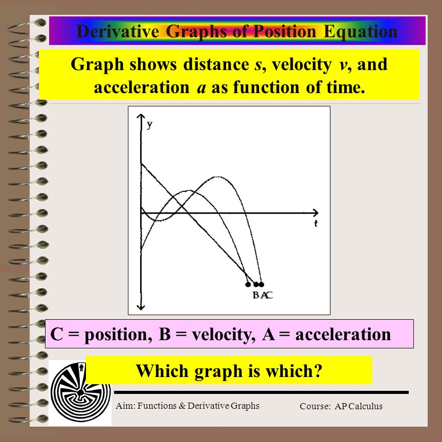 Derivative Graphs of Position Equation