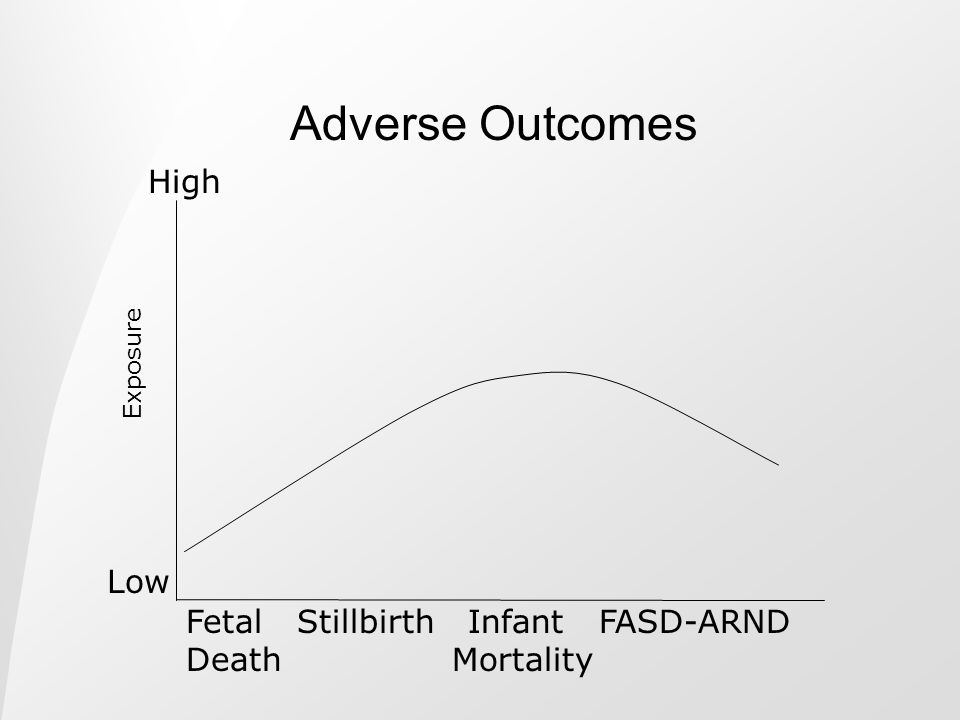 Adverse Outcomes High Low Fetal Stillbirth Infant FASD-ARND
