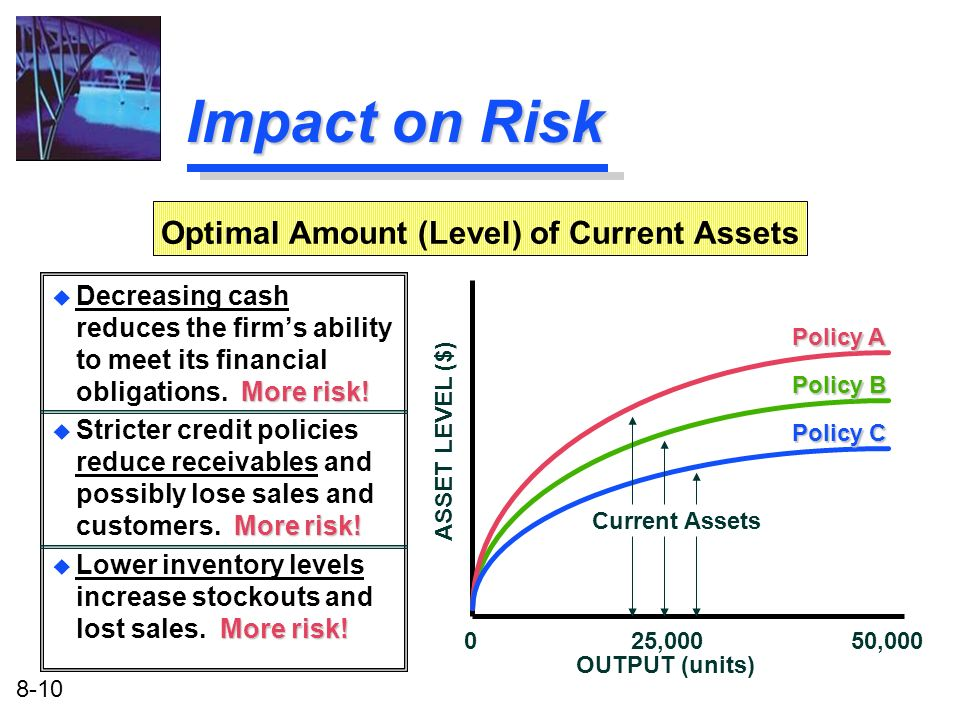 Optimal Amount (Level) of Current Assets