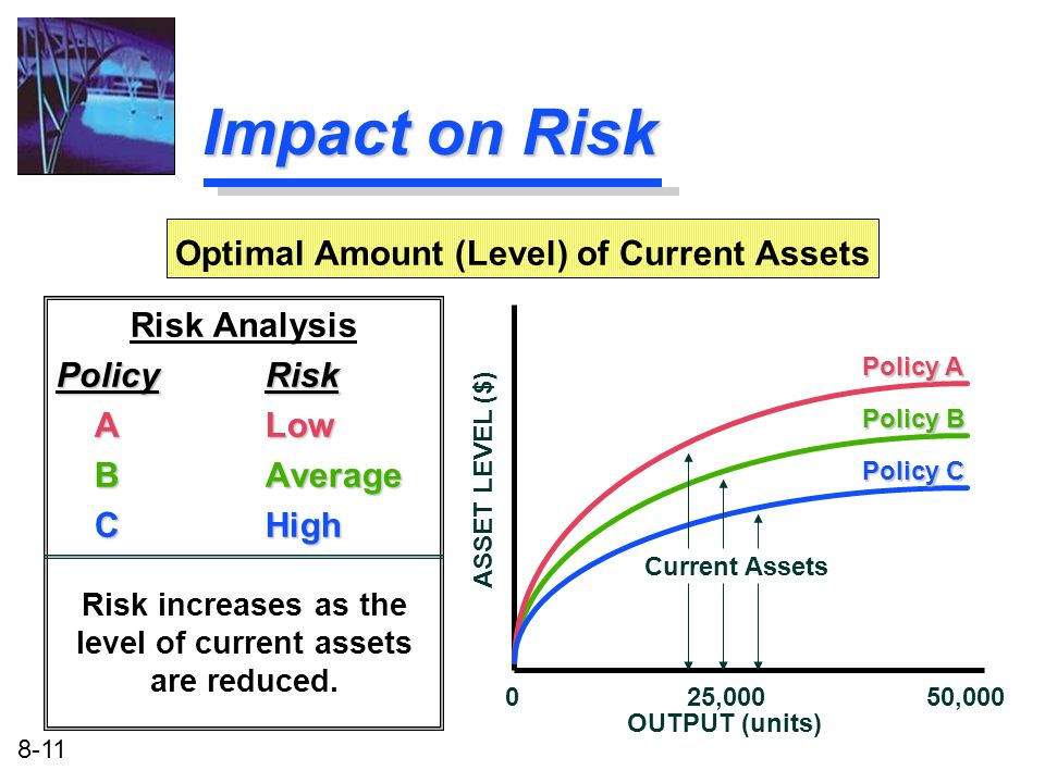 Impact on Risk Optimal Amount (Level) of Current Assets Risk Analysis