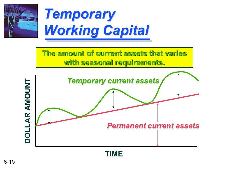 Temporary Working Capital