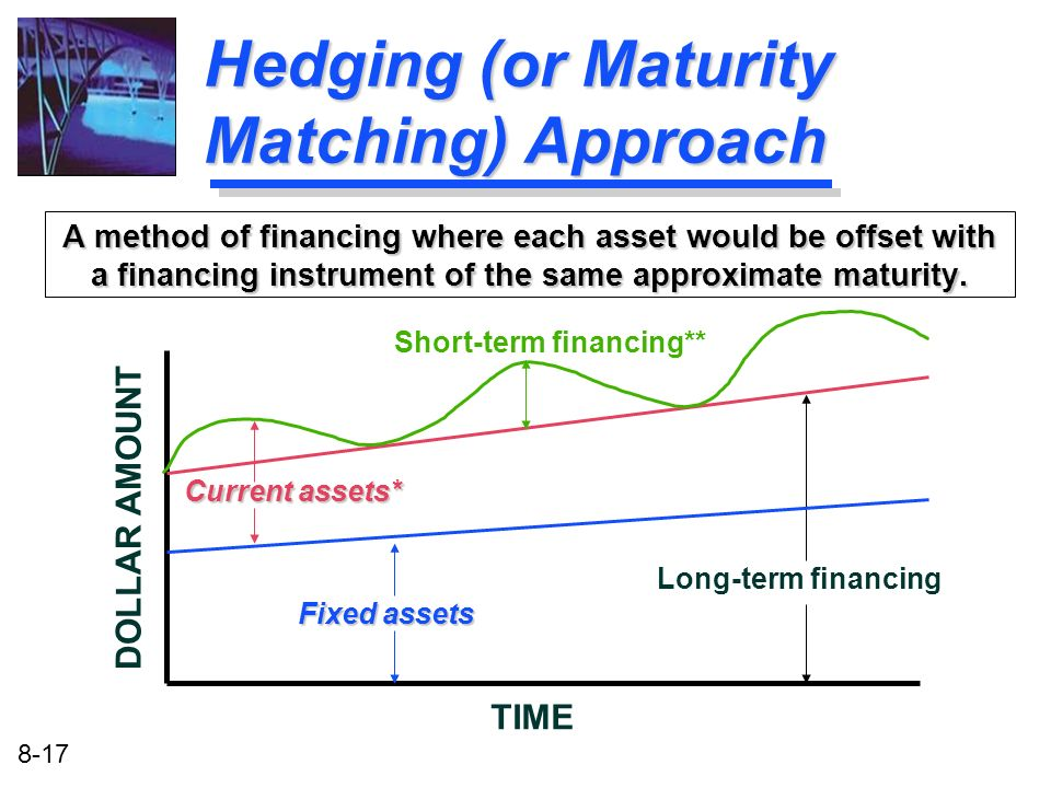 Hedging (or Maturity Matching) Approach