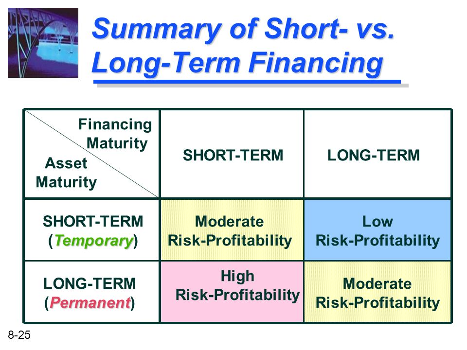 Summary of Short- vs. Long-Term Financing