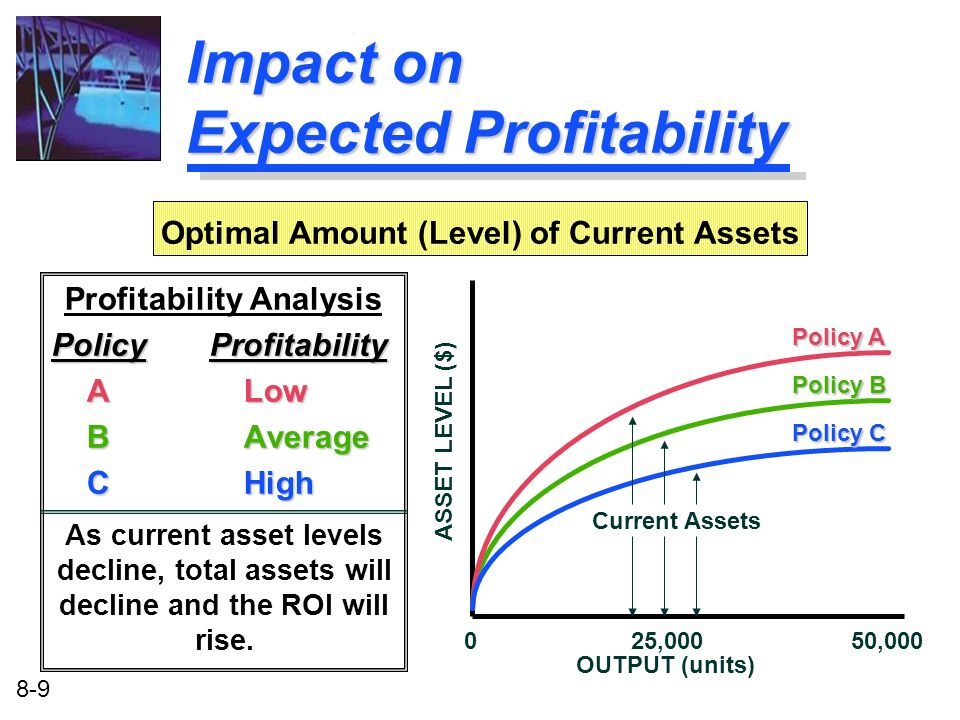 Impact on Expected Profitability