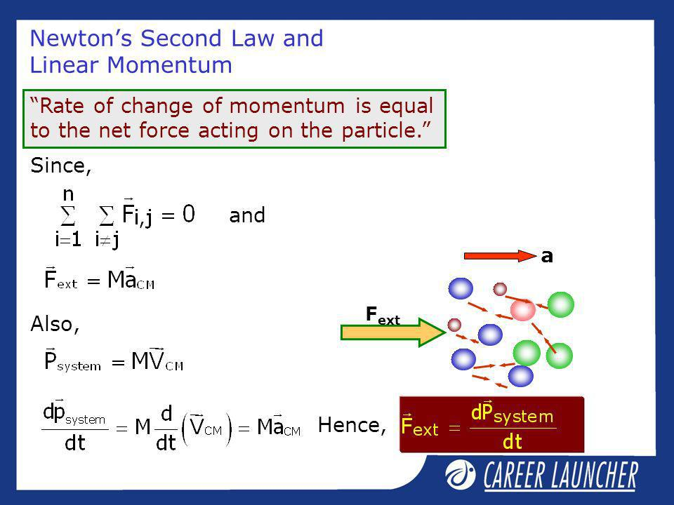 Newton's Second Law and Linear Momentum