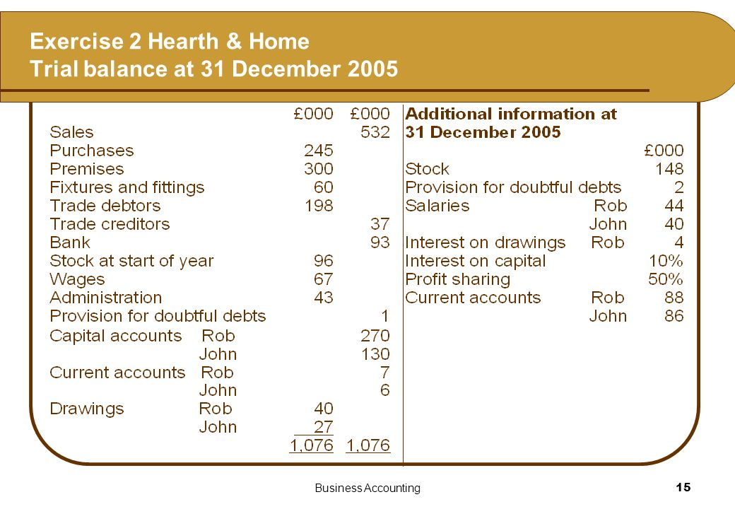 Exercise 2 Hearth & Home Trial balance at 31 December 2005
