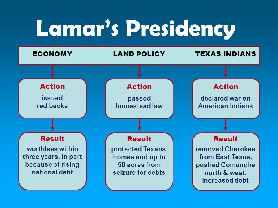 Lamar's Presidency Action LAND POLICY Result ECONOMY TEXAS INDIANS