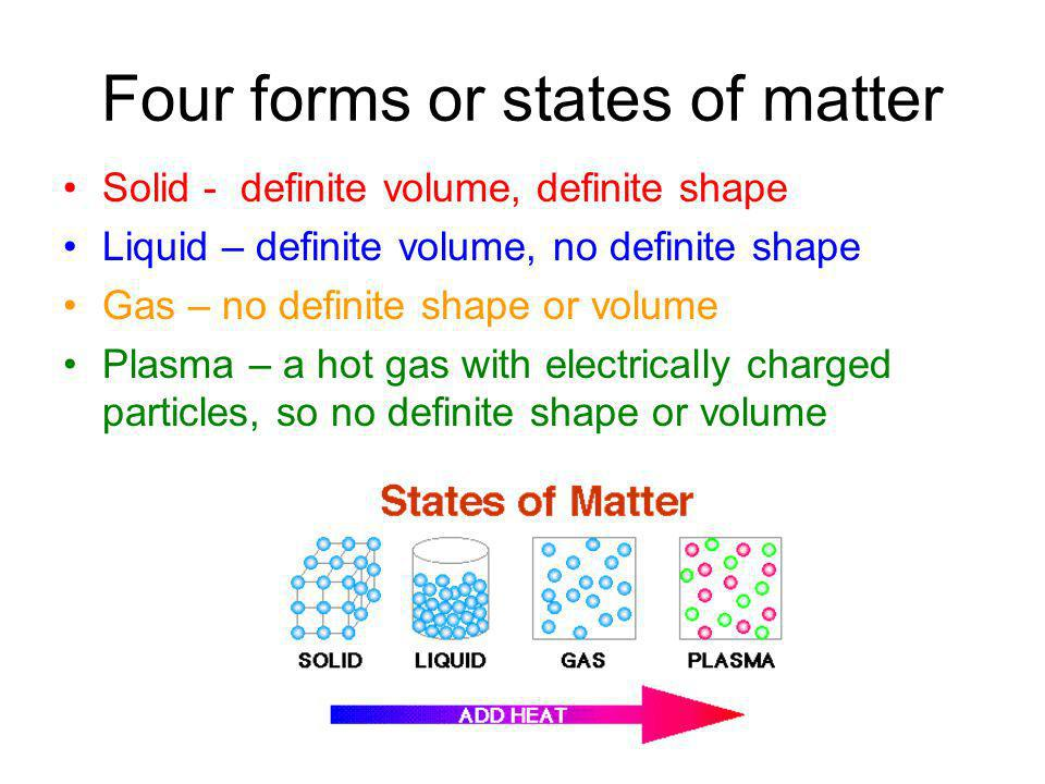 Four forms or states of matter