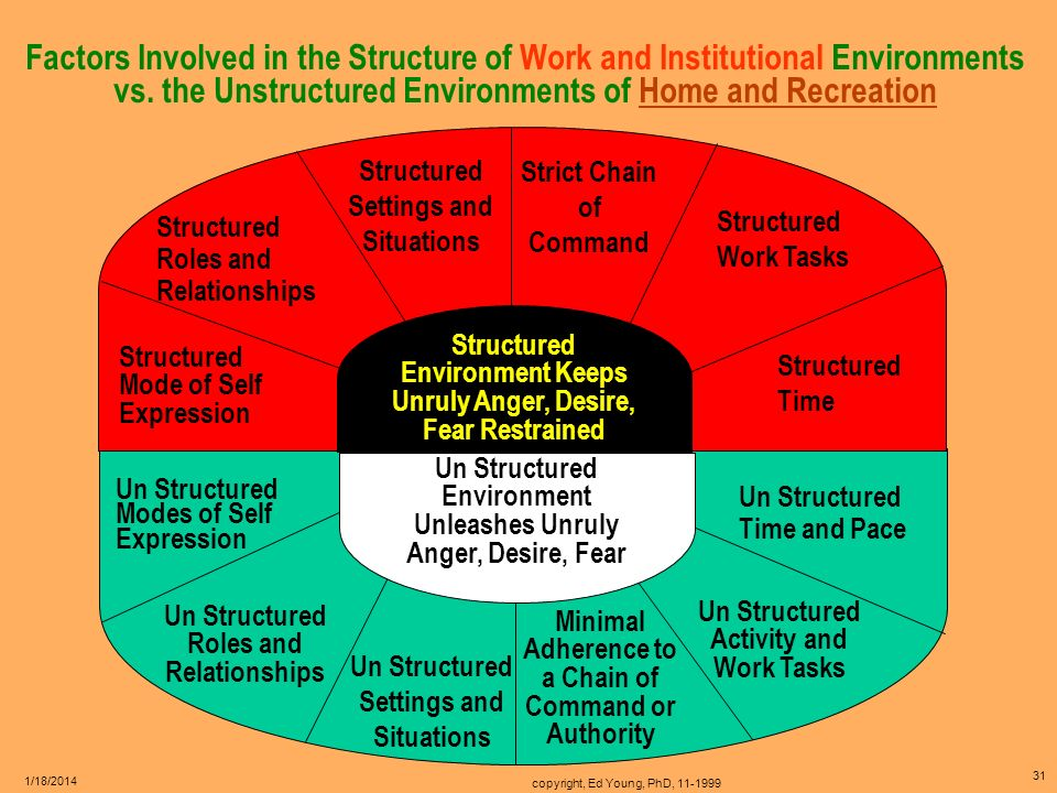 Factors Involved in the Structure of Work and Institutional Environments vs. the Unstructured Environments of Home and Recreation