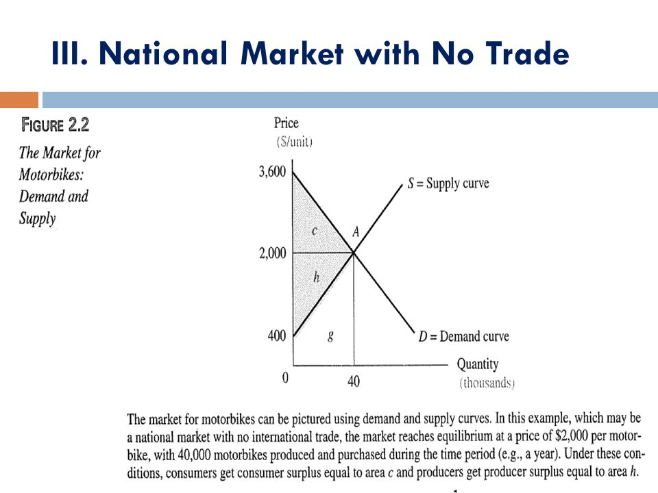 III. National Market with No Trade