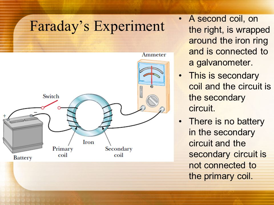 Faraday's Experiment A second coil, on the right, is wrapped around the iron ring and is connected to a galvanometer.