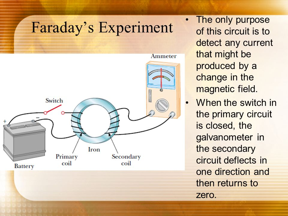 Faraday's Experiment The only purpose of this circuit is to detect any current that might be produced by a change in the magnetic field.