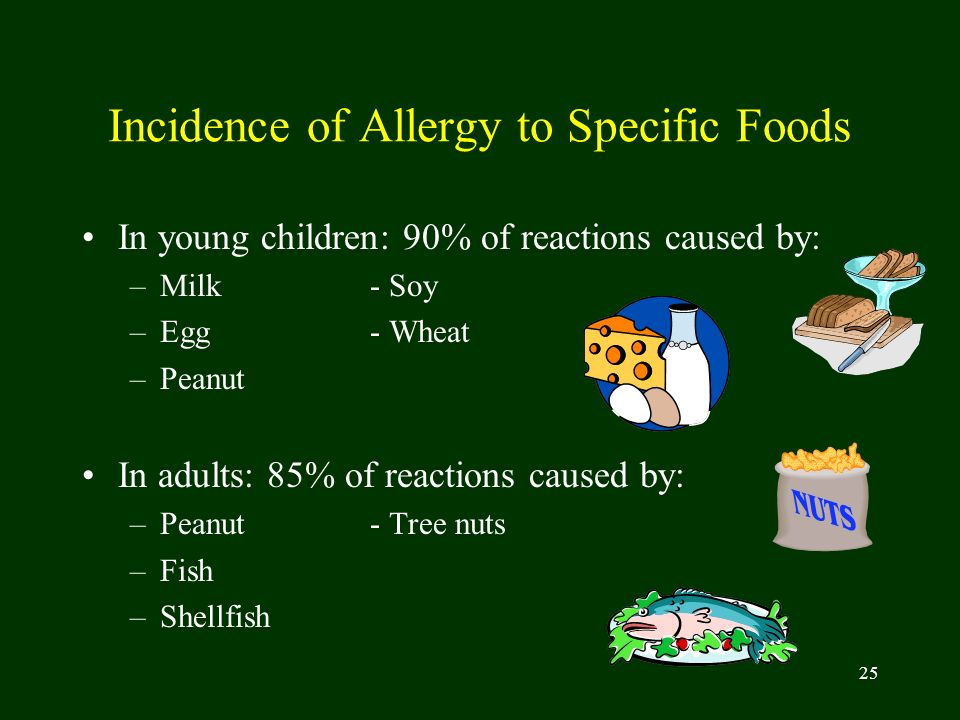 Incidence of Allergy to Specific Foods