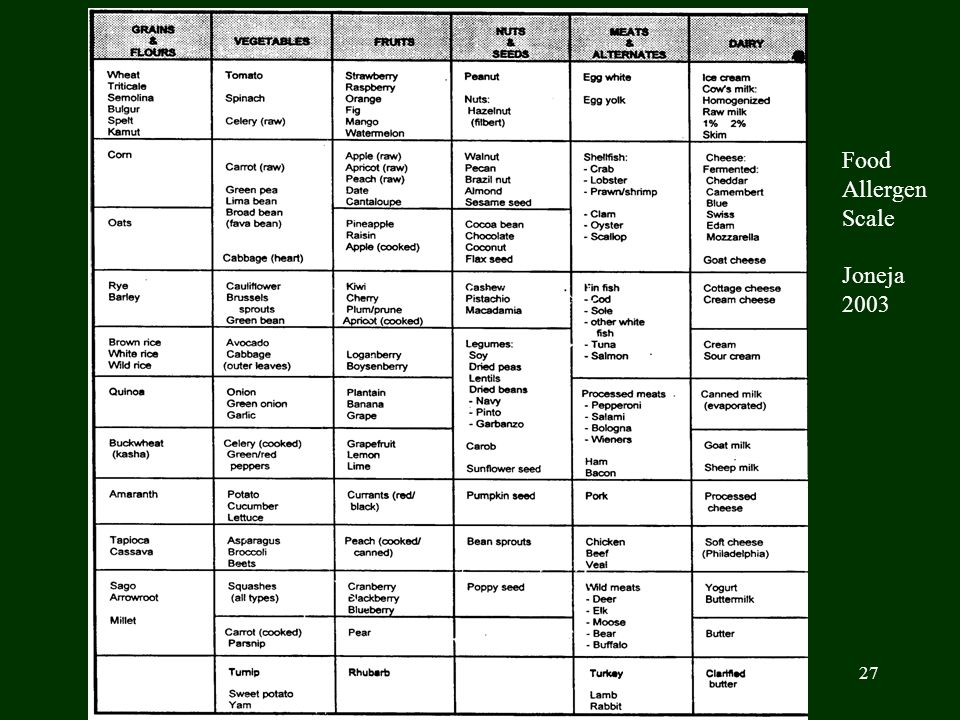 Food Allergen Scale Joneja 2003