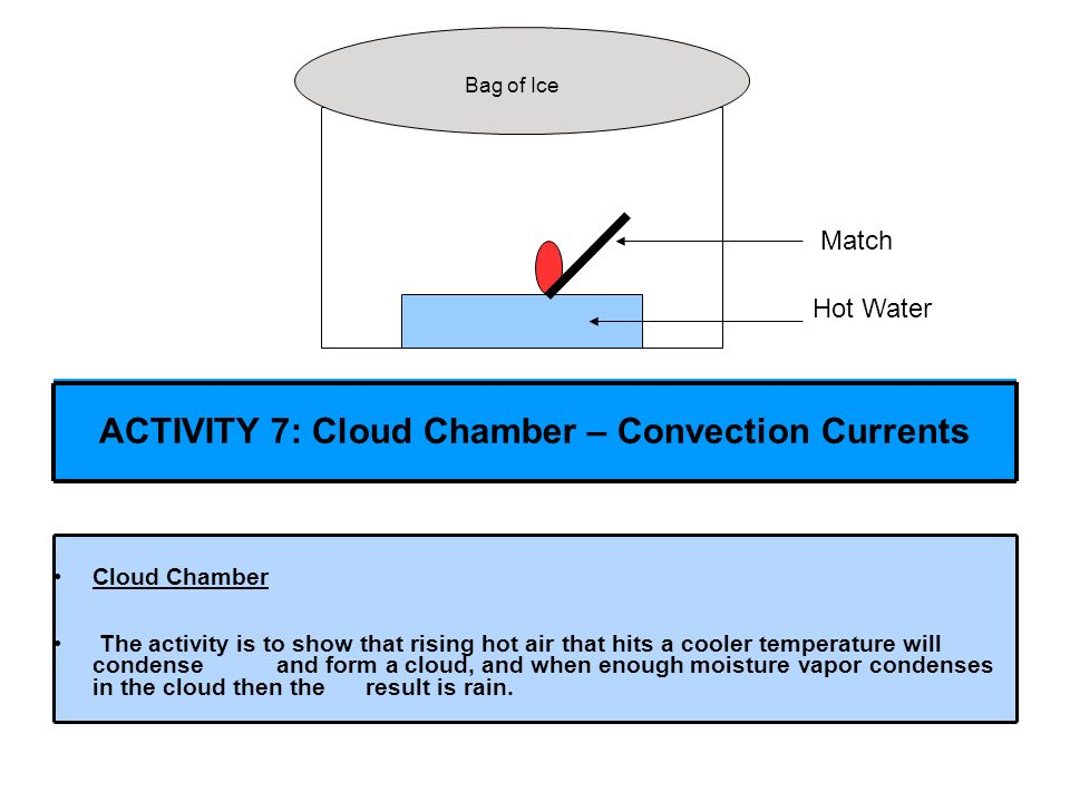 ACTIVITY 7: Cloud Chamber – Convection Currents