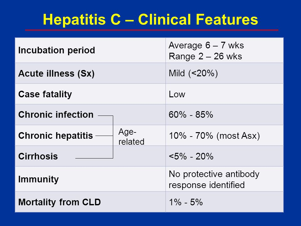 Hepatitis C – Clinical Features