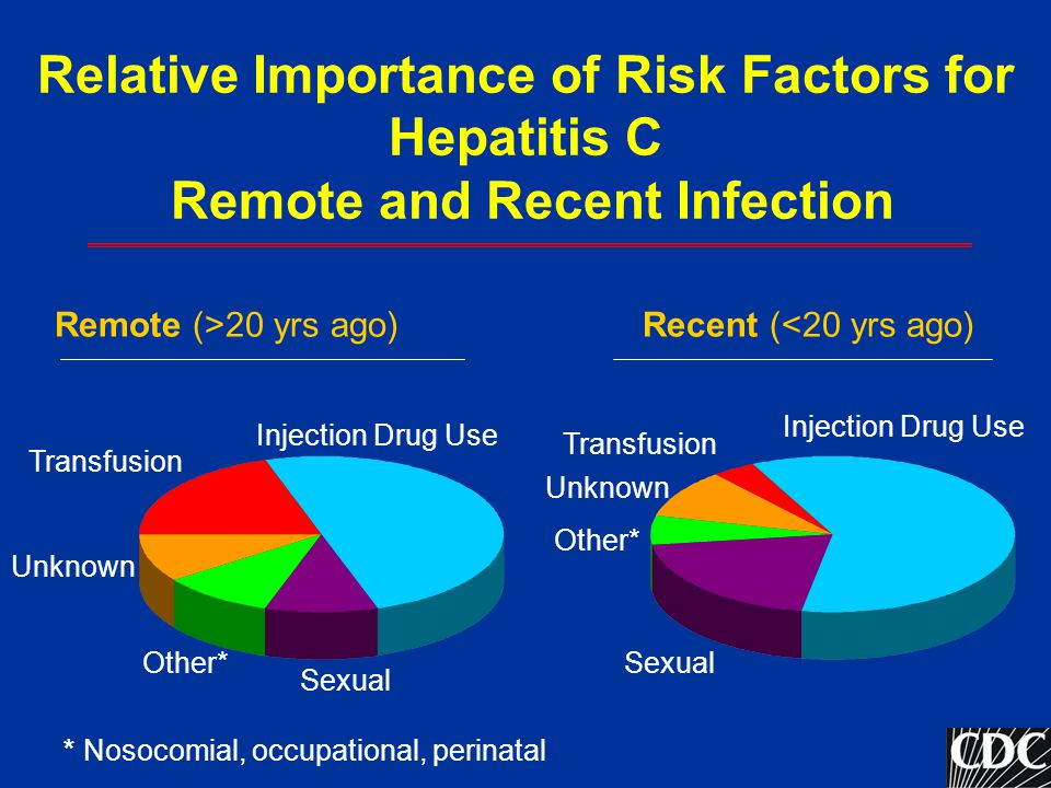 Relative Importance of Risk Factors for Hepatitis C Remote and Recent Infection