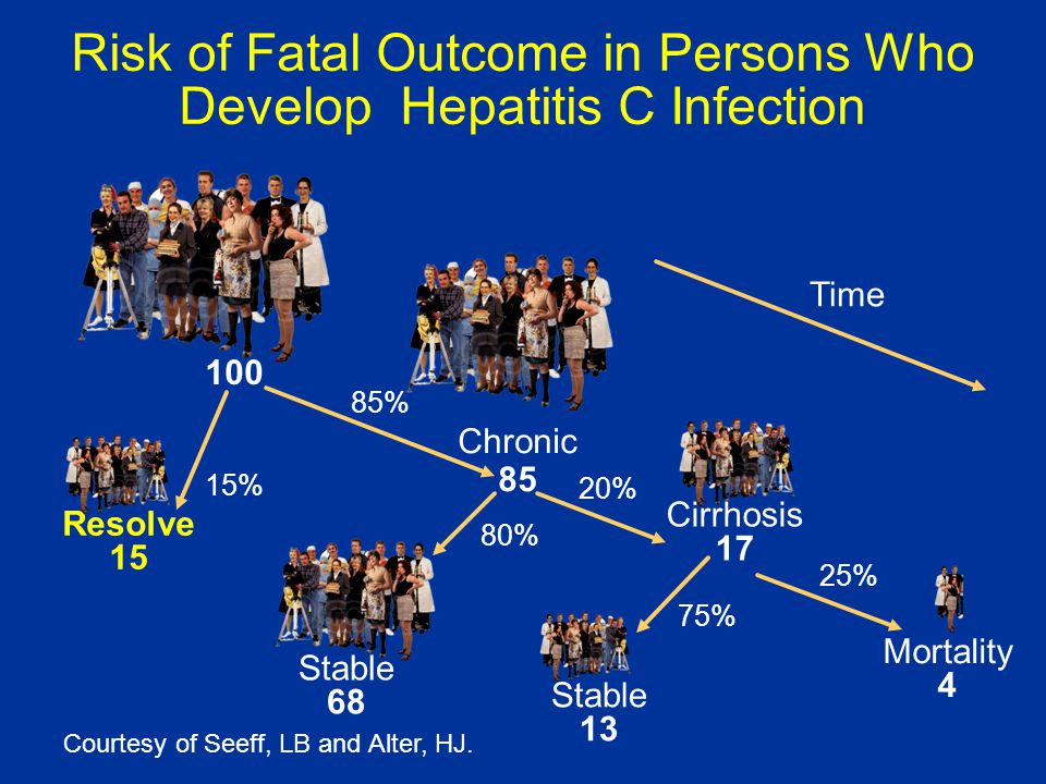 Risk of Fatal Outcome in Persons Who Develop Hepatitis C Infection