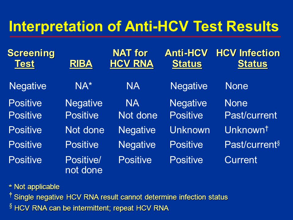 Interpretation of Anti-HCV Test Results