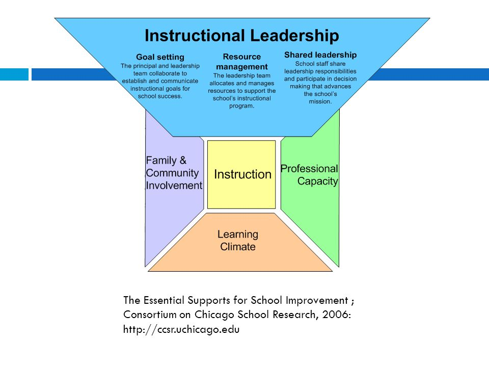 The Essential Supports for School Improvement ; Consortium on Chicago School Research, 2006: