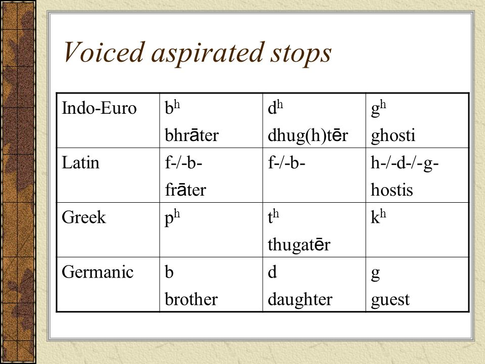 Voiced aspirated stops