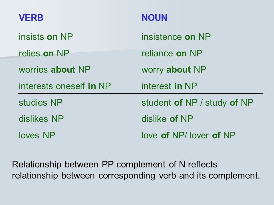 VERB NOUN insists on NP insistence on NP. relies on NP reliance on NP. worries about NP worry about NP.