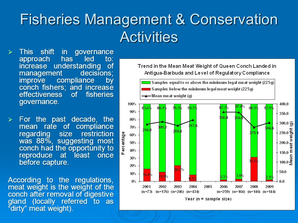 Fisheries Management & Conservation Activities