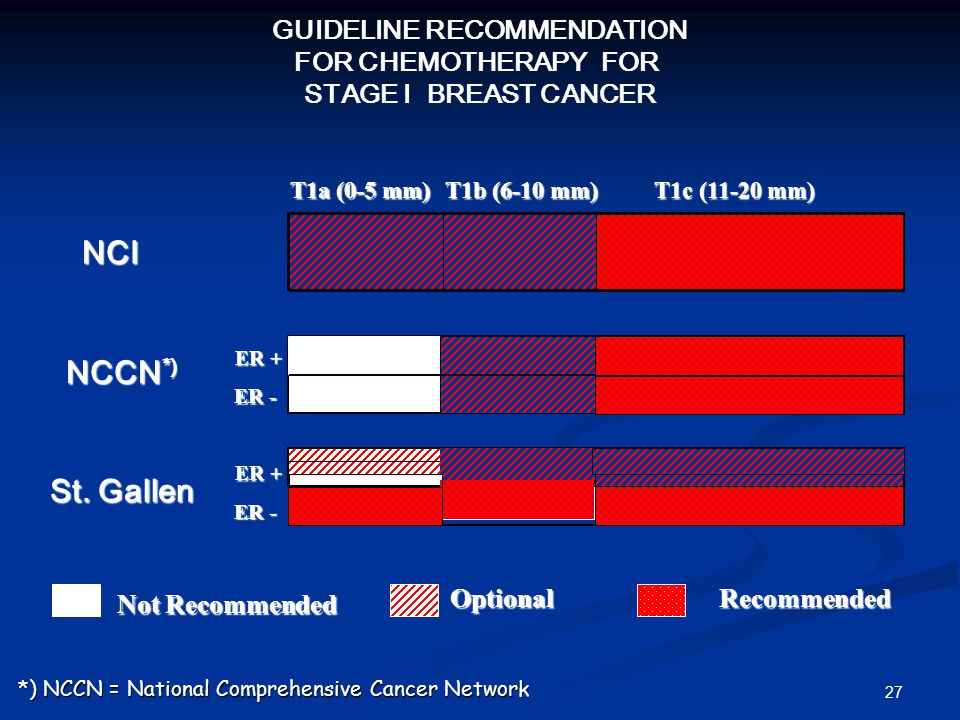 GUIDELINE RECOMMENDATION