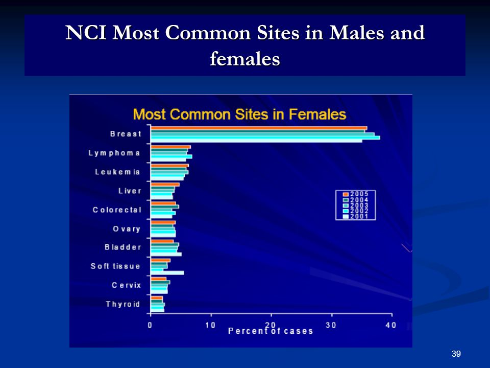 NCI Most Common Sites in Males and females