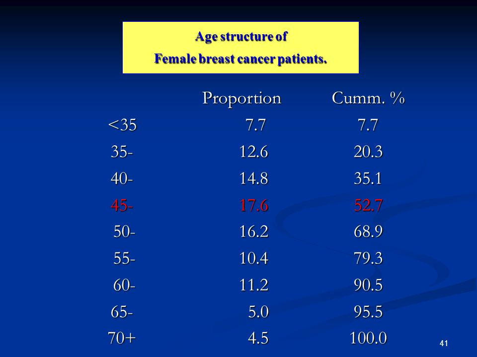 Age structure of Female breast cancer patients.