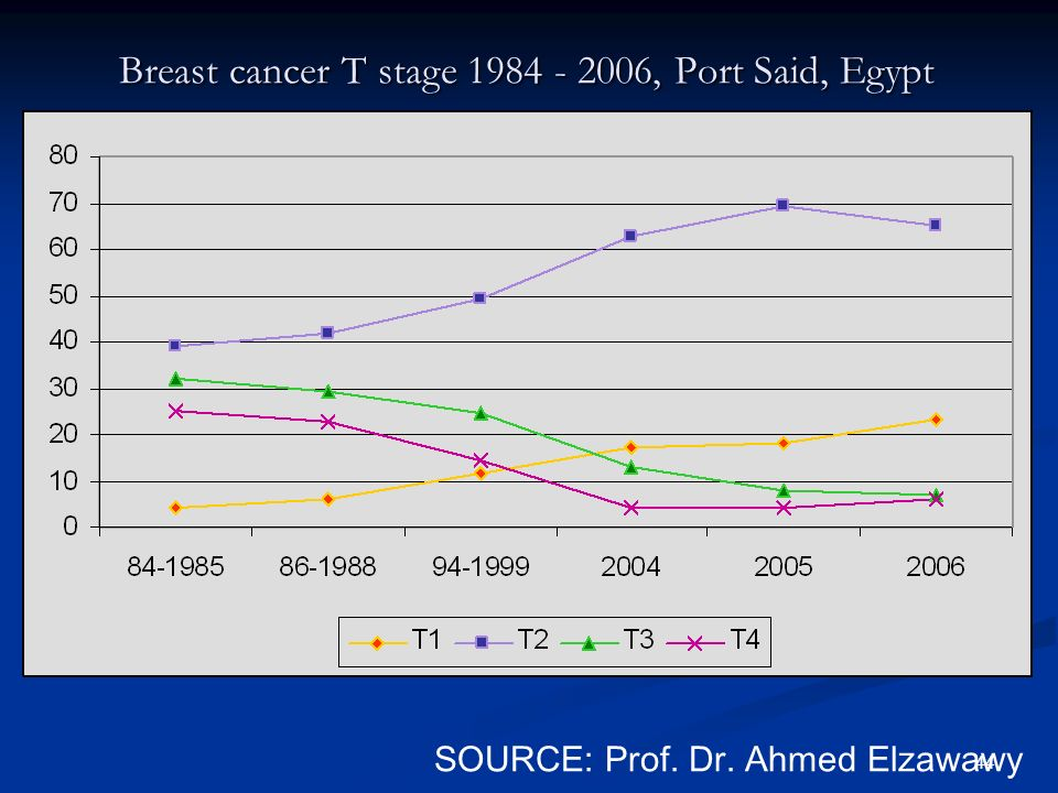 Breast cancer T stage , Port Said, Egypt