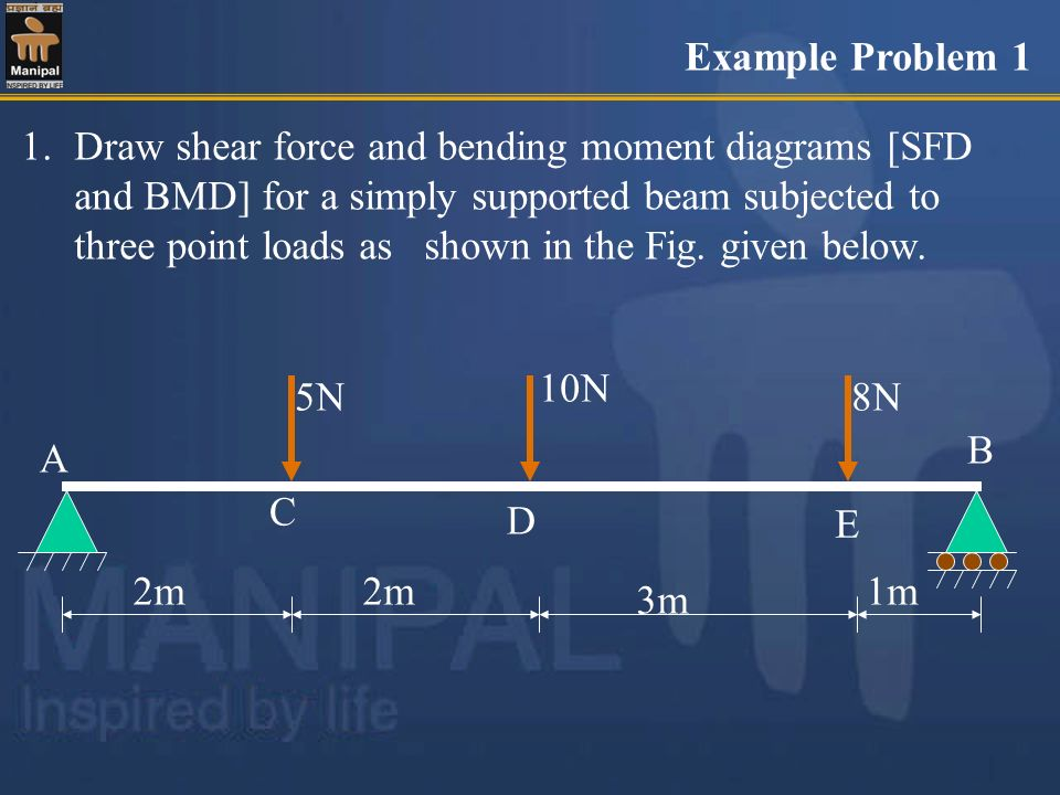 Shear Force And Bending Moment Diagrams Sfd Bmd Ppt Video