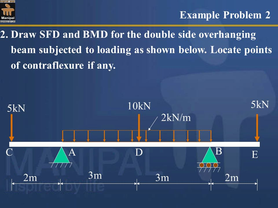 Example Problem 2 2. Draw SFD and BMD for the double side overhanging. beam subjected to loading as shown below. Locate points.