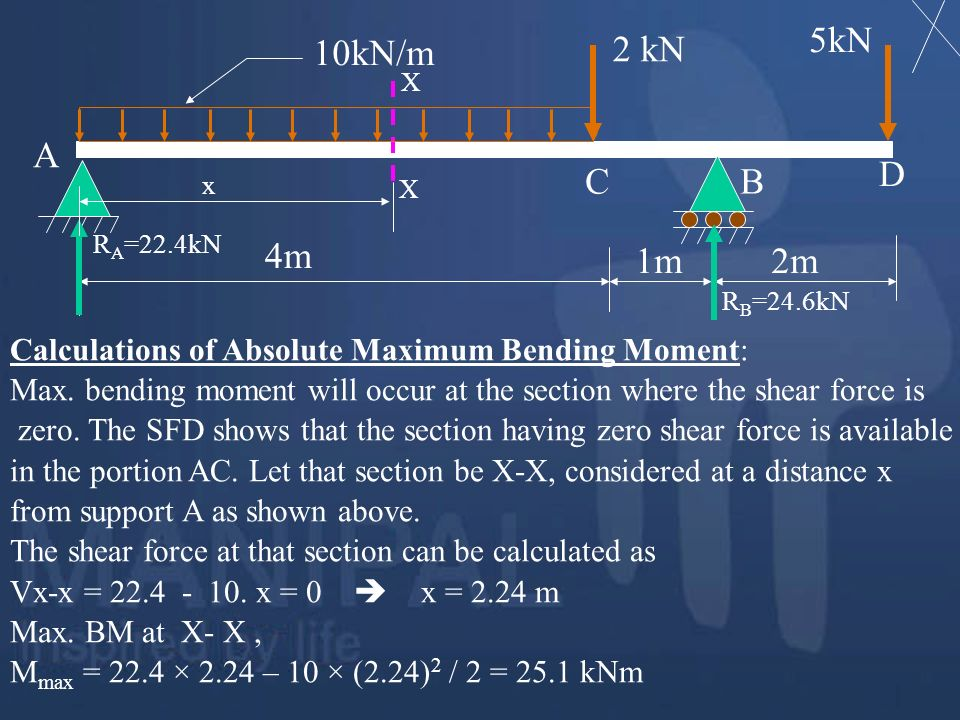 4m 1m. 2m. 2 kN. 5kN. 10kN/m. A. B. C. D. RA=22.4kN. RB=24.6kN. X. x. Calculations of Absolute Maximum Bending Moment: