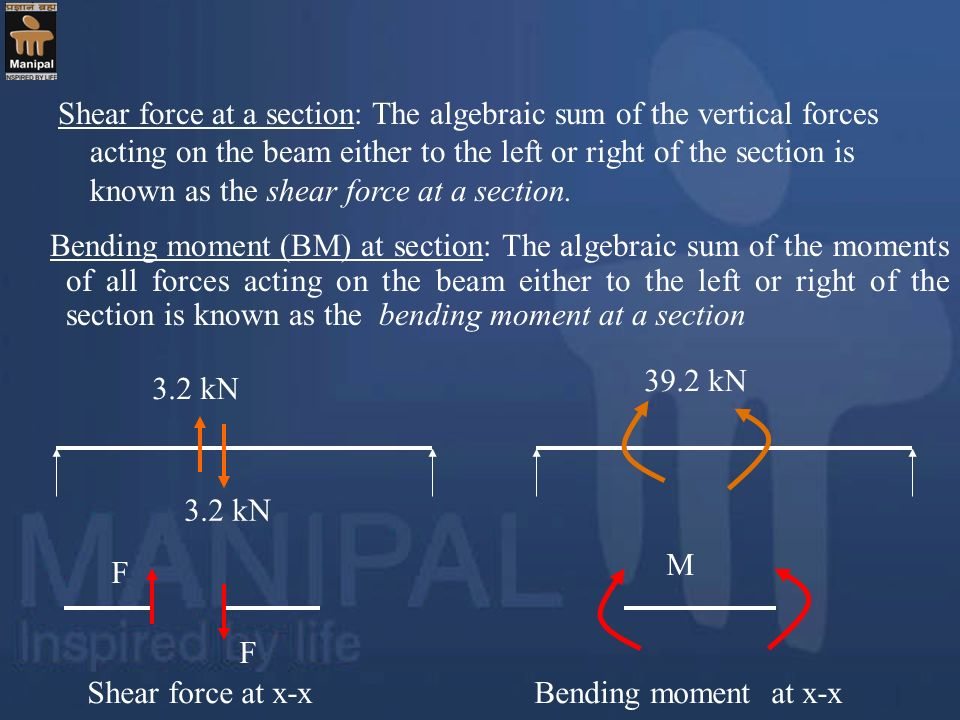Shear force at a section: The algebraic sum of the vertical forces acting on the beam either to the left or right of the section is known as the shear force at a section.
