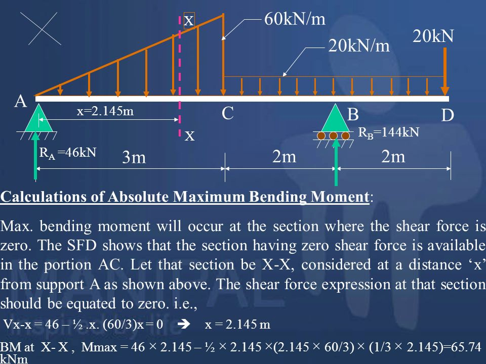 60kN/m 3m. 20kN/m. 20kN. 2m. A. B. RA =46kN. C. D. RB=144kN. X. x=2.145m. Calculations of Absolute Maximum Bending Moment: